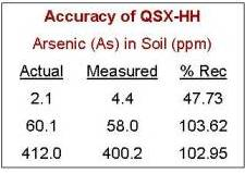 Field Portable XRF Arsenic Levels Soil